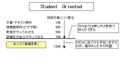 Student Oriented